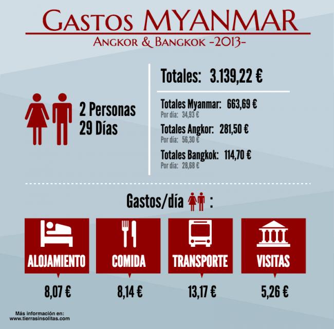 gastos viaje a Myanmar por libre