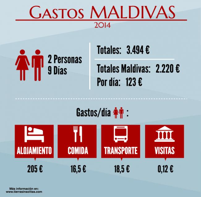 gastos visitar las maldivas por libre
