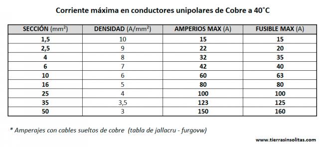 tabla corriente máxima en cables