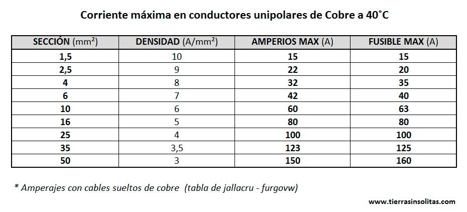 tabla corriente maxima cables intalación eléctrica furgoneta