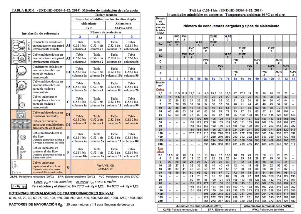 tabla intensidades cables UNE-HD-60364-5-52-2014