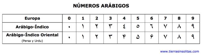 números arabigos
