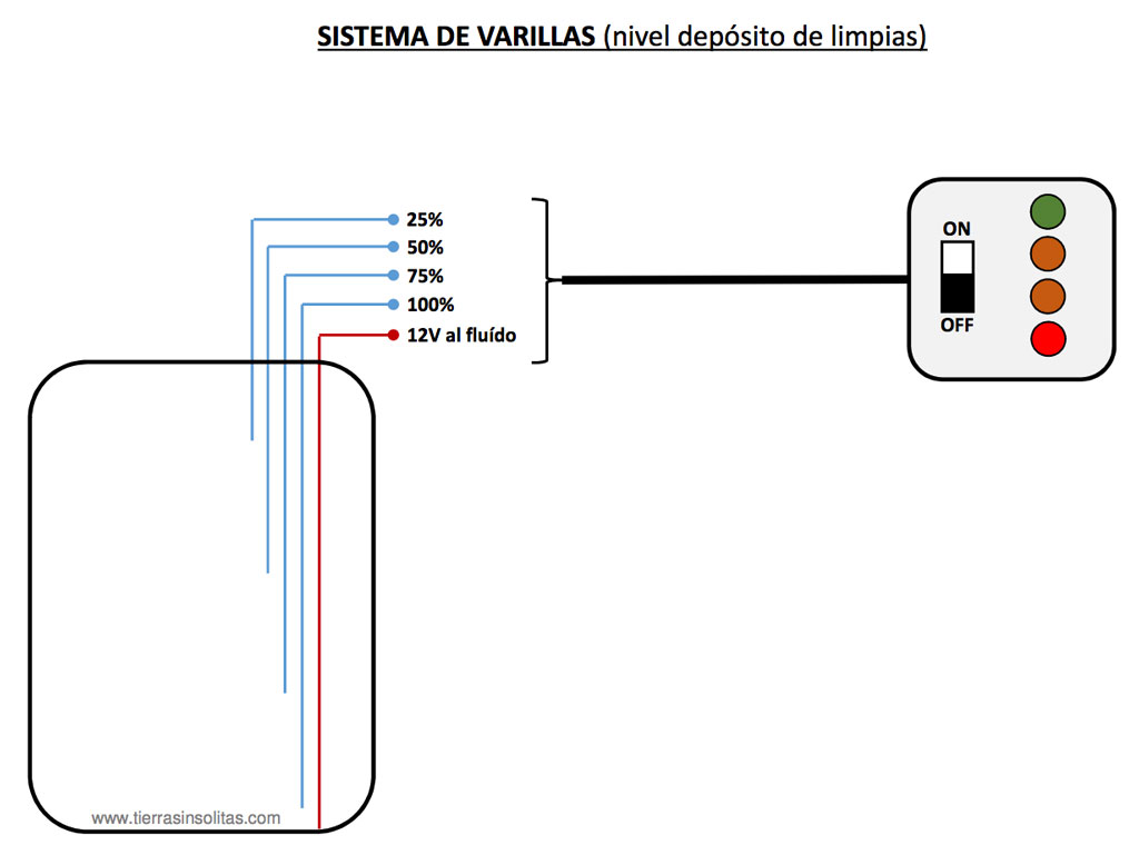 sistema de varillas nivel depósito aguas limpias