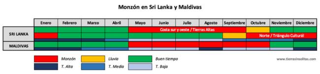 mejor época sri lanka maldivas