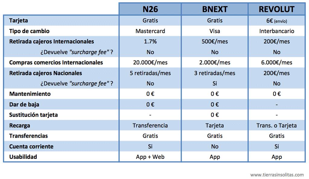 comparativa tarjeta n26 bnext revolut