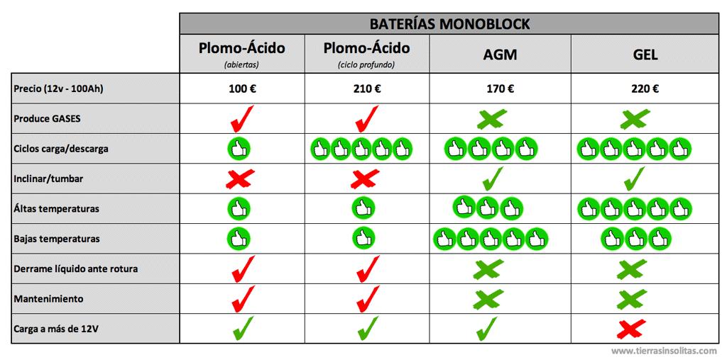 comparativa baterías monoblock furgoneta camper