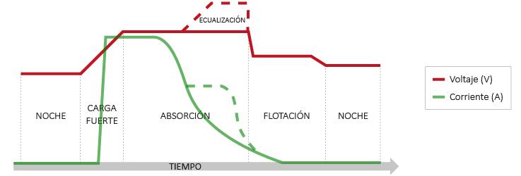 etapas carga batería con regulador