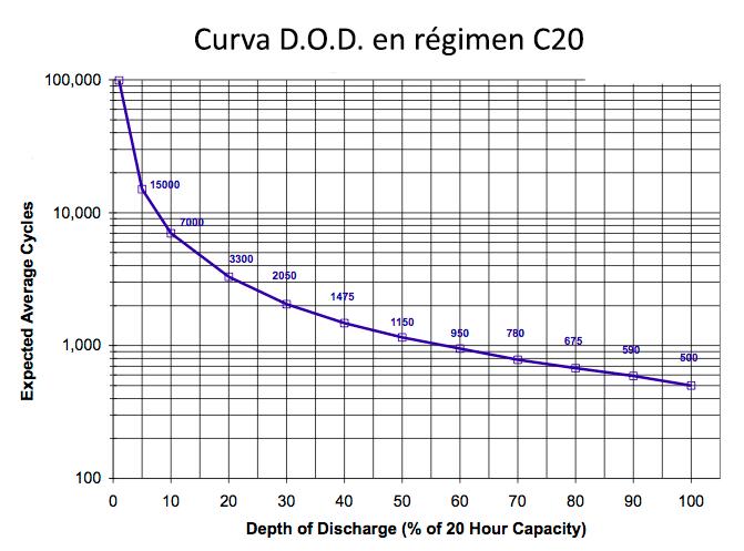 curva dod ciclos carga descarga