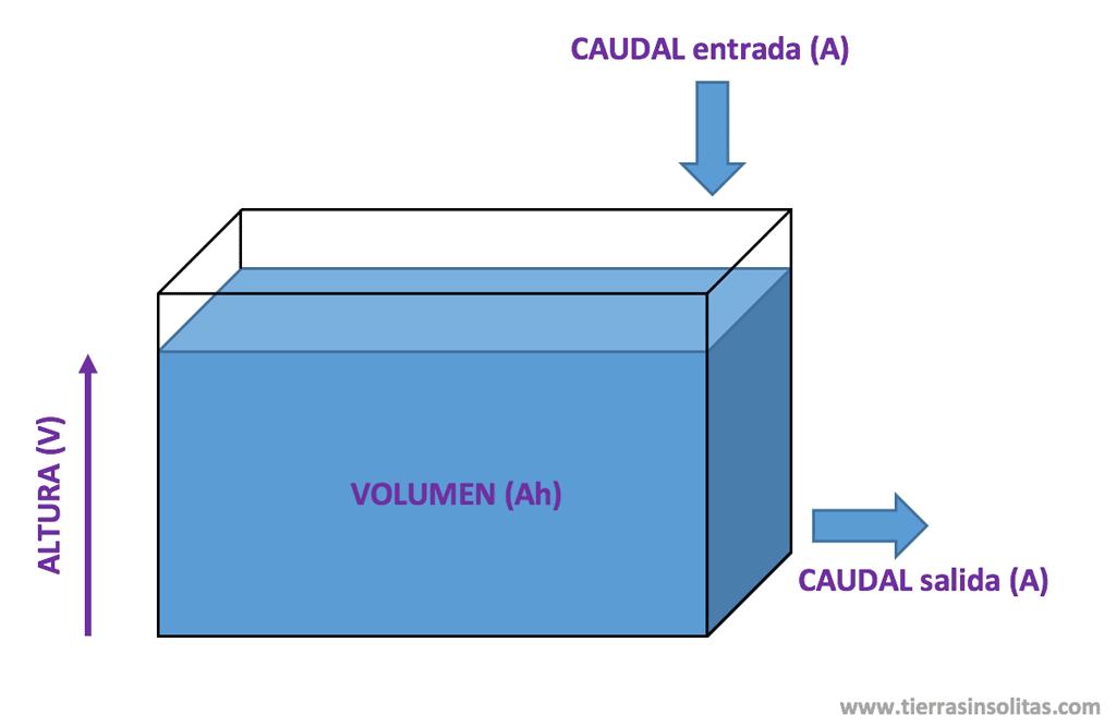 ejemplo unidades eléctricas depósito de agua
