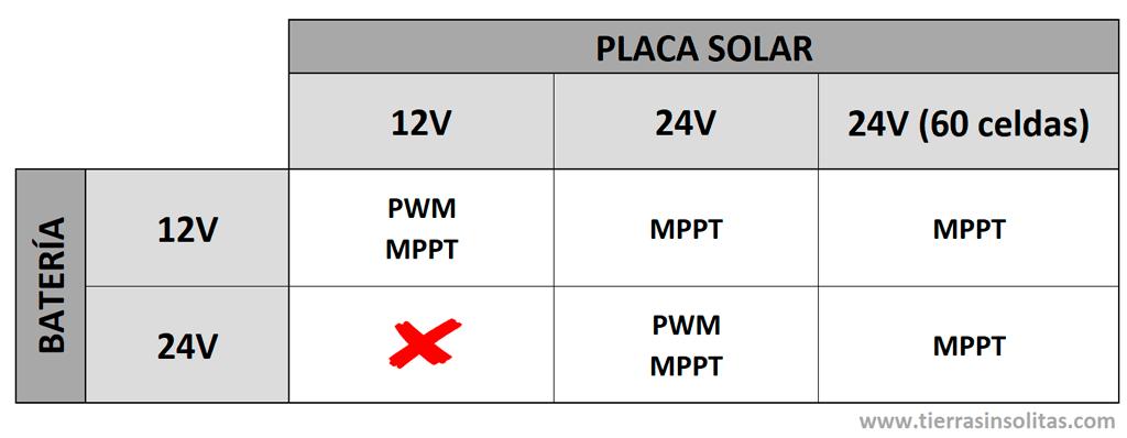 configuración placa solar regulador