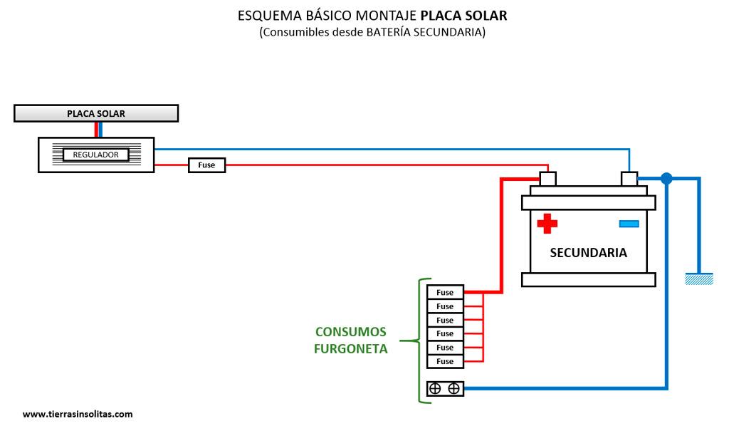 esquema placa solar consumibles desde batería auxiliar