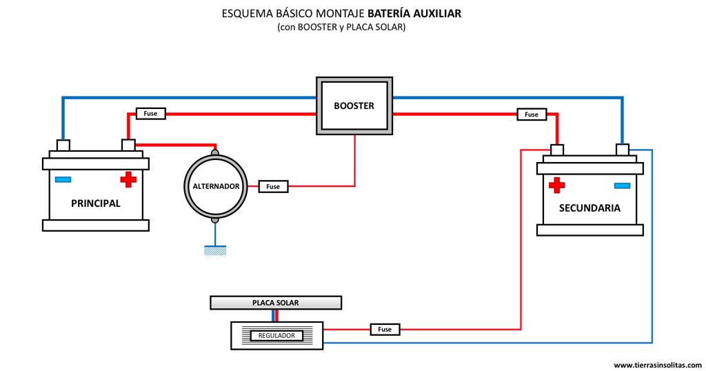 esquema batería auxiliar con placa solar y booster